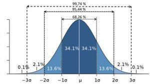 Courbe de distribution normale