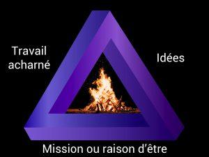 Triangle du feu pour entreprises et projets